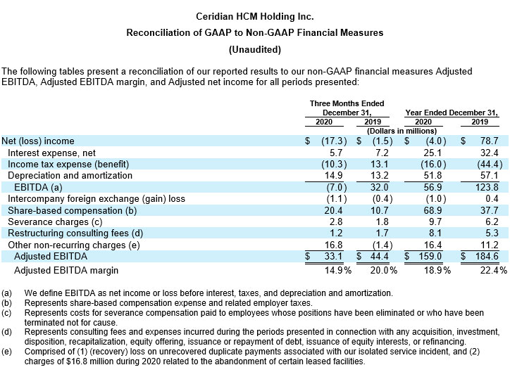 Ceridian Reports Fourth Quarter and Full Year 2020 Results table
