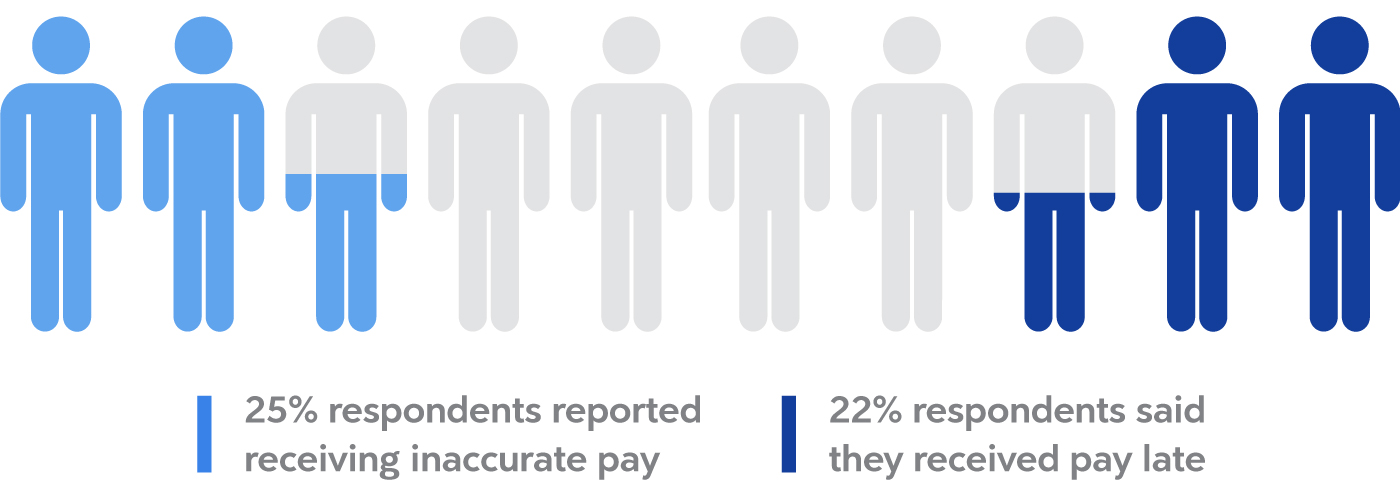 graphic of late or inaccurate pay from better pay experience report